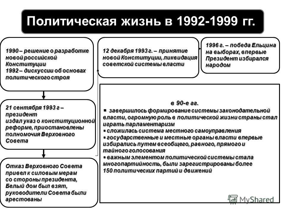 Политическая жизнь в 1992-1999 гг. 1990 – решение о разработке новой российской Конституции 1992 – дискуссии об основах политического строя Отказ Верховного Совета привел к силовым мерам со стороны президента, Белый дом был взят, руководители Совета