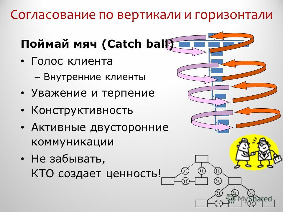 Согласование по вертикали и горизонтали Поймай мяч (Catch ball) Голос клиента – Внутренние клиенты Уважение и терпение Конструктивность Активные двусторонние коммуникации Не забывать, КТО создает ценность!
