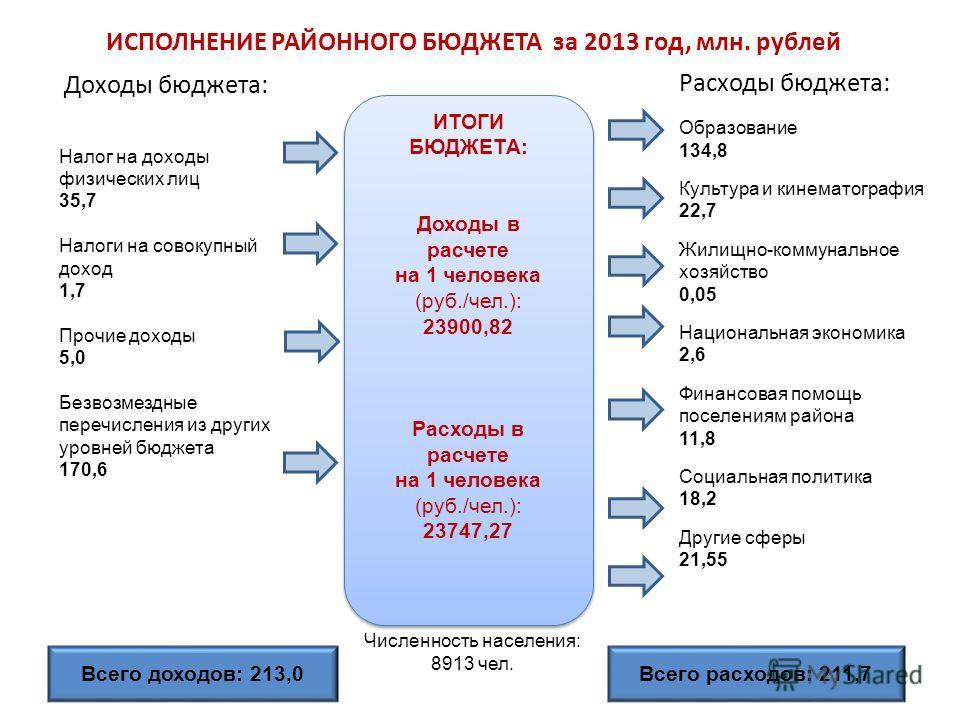 2 ИСПОЛНЕНИЕ РАЙОННОГО БЮДЖЕТА за 2013 год, млн. рублей Доходы бюджета: Расходы бюджета: Налог на доходы физических лиц 35,7 Налоги на совокупный доход 1,7 Прочие доходы 5,0 Безвозмездные перечисления из других уровней бюджета 170,6 Образование 134,8