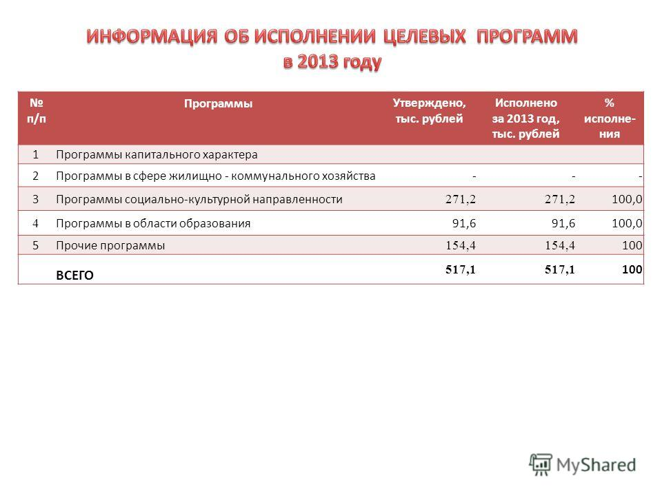 п/п Программы Утверждено, тыс. рублей Исполнено за 2013 год, тыс. рублей % исполне- ния 1Программы капитального характера 2Программы в сфере жилищно - коммунального хозяйства--- 3Программы социально-культурной направленности 271,2 100,0 4 Программы в