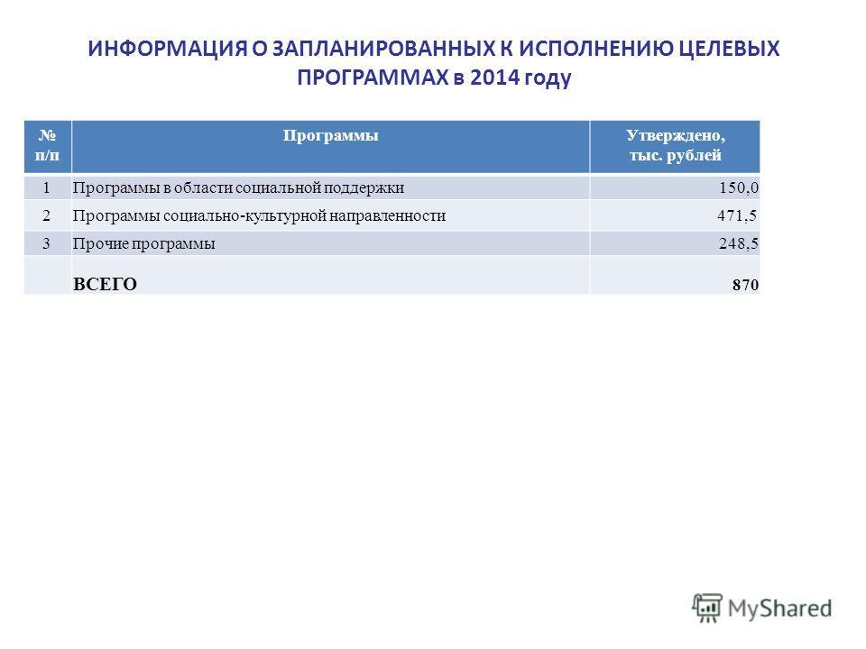 ИНФОРМАЦИЯ О ЗАПЛАНИРОВАННЫХ К ИСПОЛНЕНИЮ ЦЕЛЕВЫХ ПРОГРАММАХ в 2014 году п/п Программы Утверждено, тыс. рублей 1 Программы в области социальной поддержки 150,0 2 Программы социально-культурной направленности 471,5 3 Прочие программы 248,5 ВСЕГО 870