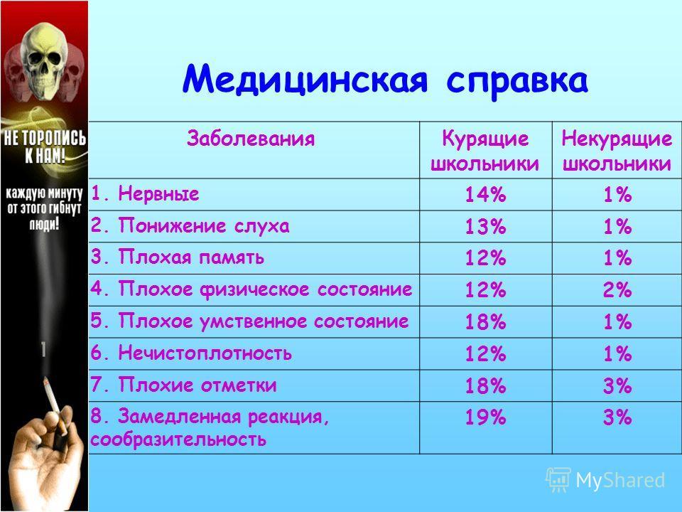 Заболевания Курящие школьники Некурящие школьники 1. Нервные 14%1% 2. Понижение слуха 13%1% 3. Плохая память 12%1% 4. Плохое физическое состояние 12%2% 5. Плохое умственное состояние 18%1% 6. Нечистоплотность 12%1% 7. Плохие отметки 18%3% 8. Замедлен