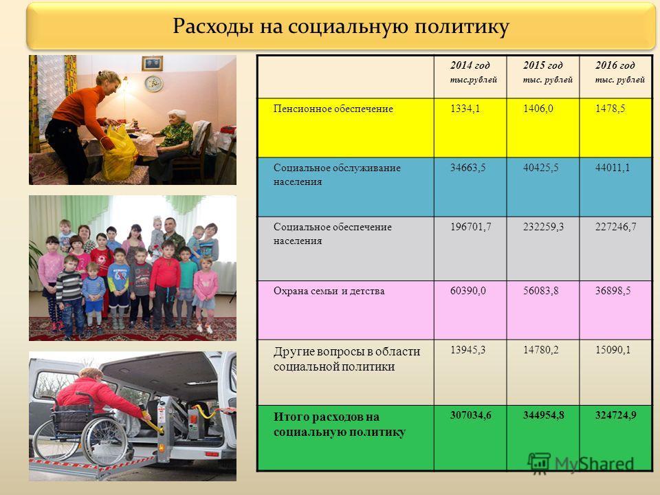 Расходы на социальную политику 2014 год тыс.рублей 2015 год тыс. рублей 2016 год тыс. рублей Пенсионное обеспечение 1334,11406,01478,5 Социальное обслуживание населения 34663,540425,544011,1 Социальное обеспечение населения 196701,7232259,3227246,7 О