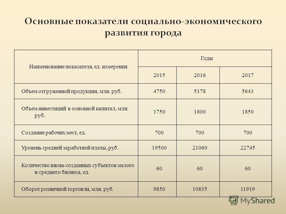 Наименование показателя, ед. измерения Годы 201520162017 Объем отгруженной продукции, млн. руб.475051785643 Объем инвестиций в основной капитал, млн. руб. 175018001850 Создание рабочих мест, ед.700 Уровень средней заработной платы, руб.19500210602274