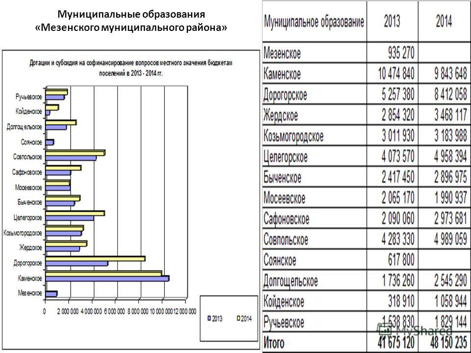 18 Муниципальные образования «Мезенского муниципального района»