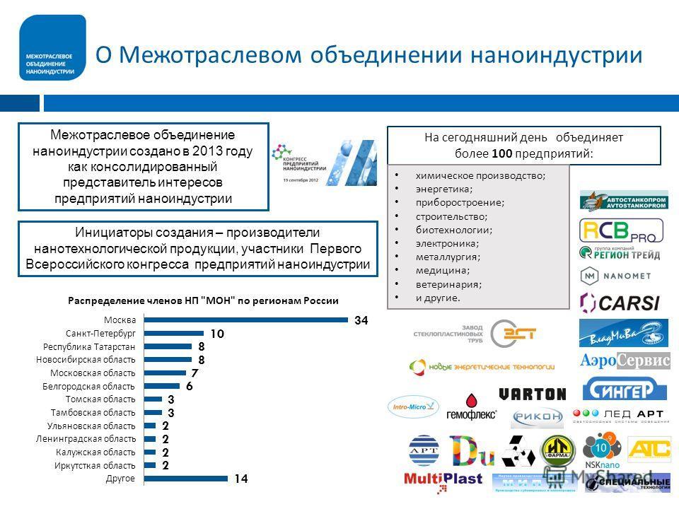 О Межотраслевом объединении наноиндустрии На сегодняшний день объединяет более 100 предприятий : химическое производство ; энергетика ; приборостроение ; строительство ; биотехнологии ; электроника ; металлургия ; медицина ; ветеринария ; и другие. М