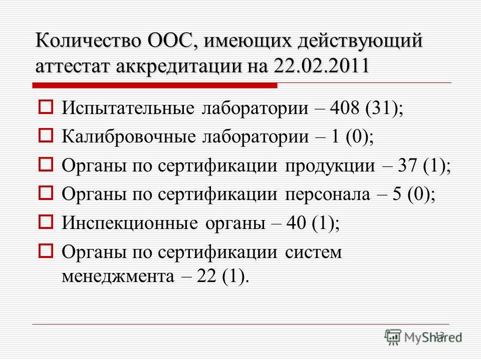 13 Количество ООС, имеющих действующий аттестат аккредитации на 22.02.2011 Испытательные лаборатории – 408 (31); Калибровочные лаборатории – 1 (0); Органы по сертификации продукции – 37 (1); Органы по сертификации персонала – 5 (0); Инспекционные орг