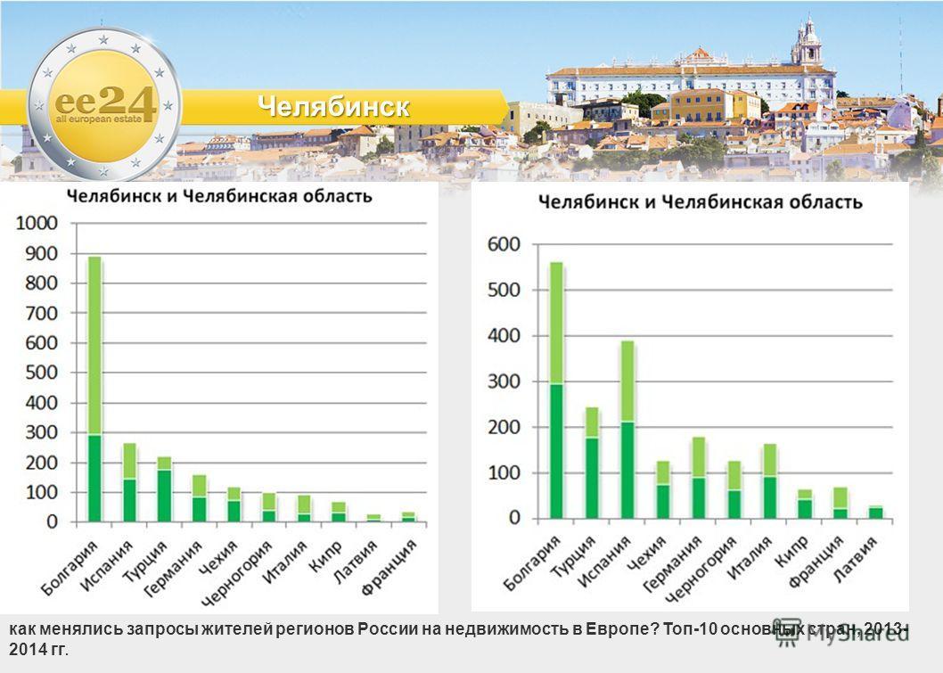 Челябинск как менялись запросы жителей регионов России на недвижимость в Европе? Топ-10 основных стран, 2013- 2014 гг.