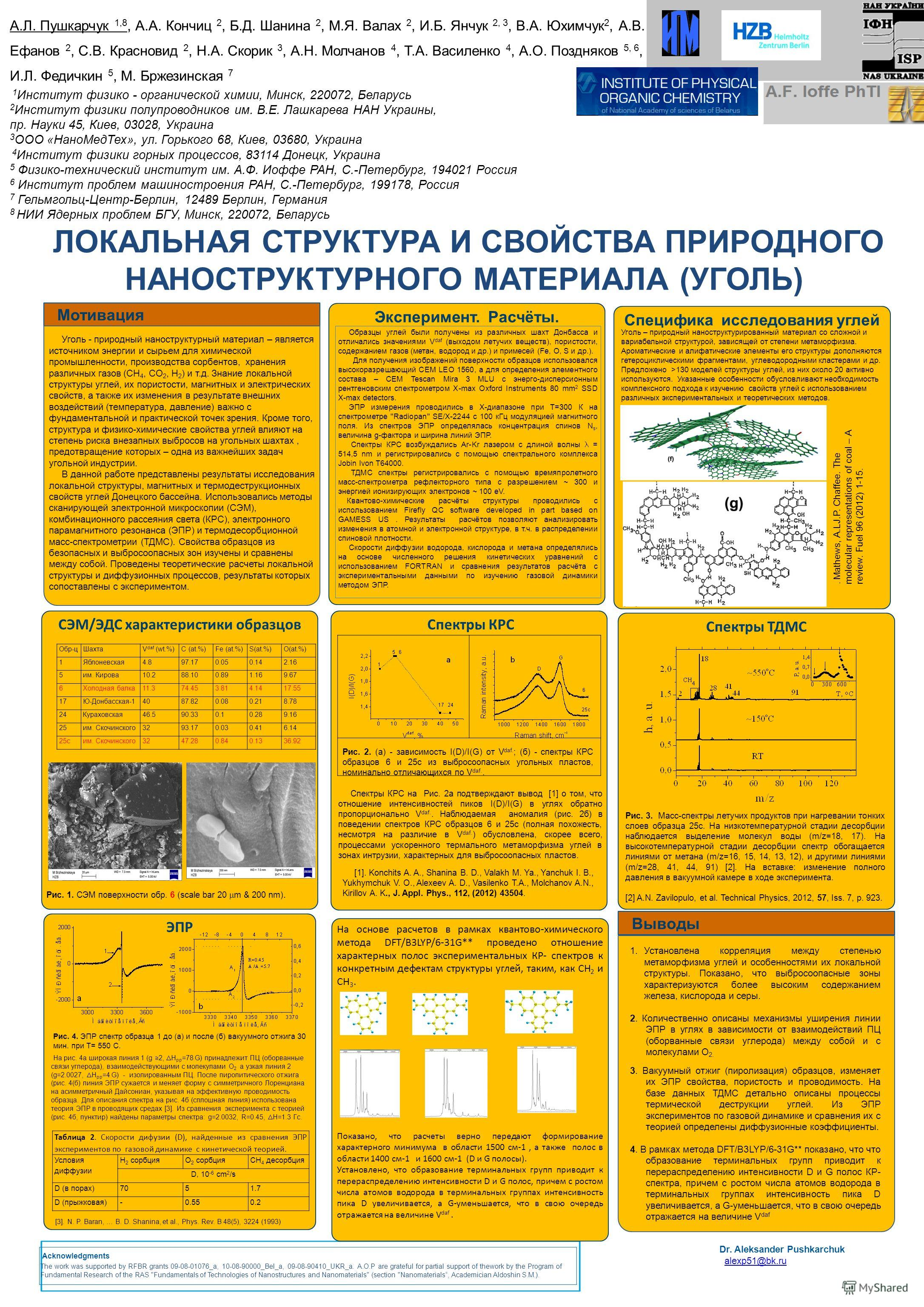 Acknowledgments The work was supported by RFBR grants 09-08-01076_а, 10-08-90000_Bel_а, 09-08-90410_UKR_а. A.O.P are grateful for partial support of thework by the Program of Fundamental Research of the RAS