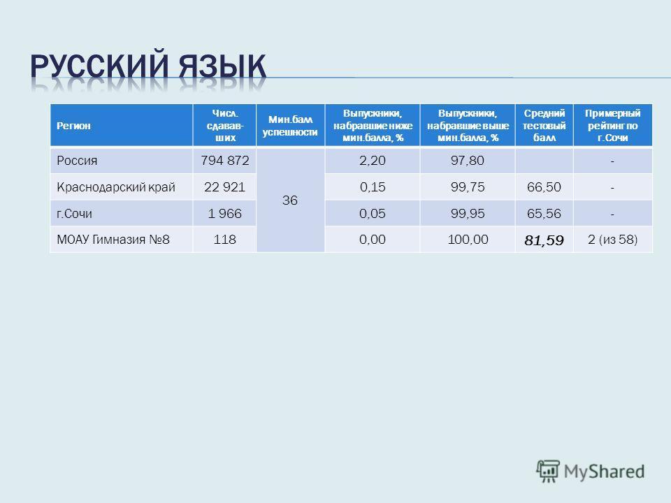 Регион Числ. сдавав- ших Мин.балл успешности Выпускники, набравшие ниже мин.балла, % Выпускники, набравшие выше мин.балла, % Средний тестовый балл Примерный рейтинг по г.Сочи Россия 794 872 36 2,2097,80- Краснодарский край 22 9210,1599,7566,50- г.Соч