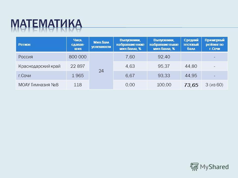 Регион Числ. сдавав- ших Мин.балл успешности Выпускники, набравшие ниже мин.балла, % Выпускники, набравшие выше мин.балла, % Средний тестовый балл Примерный рейтинг по г.Сочи Россия 800 000 24 7,6092,40- Краснодарский край 22 8974,6395,3744,80- г.Соч