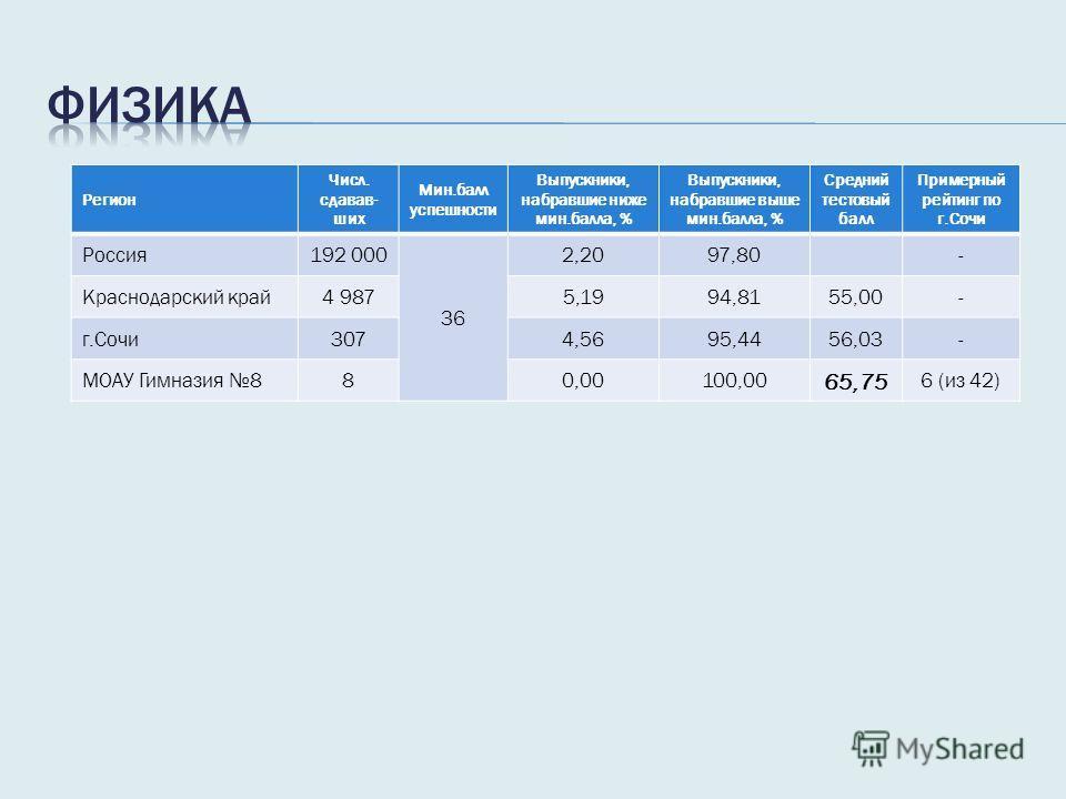 Регион Числ. сдавав- ших Мин.балл успешности Выпускники, набравшие ниже мин.балла, % Выпускники, набравшие выше мин.балла, % Средний тестовый балл Примерный рейтинг по г.Сочи Россия 192 000 36 2,2097,80- Краснодарский край 4 9875,1994,8155,00- г.Сочи