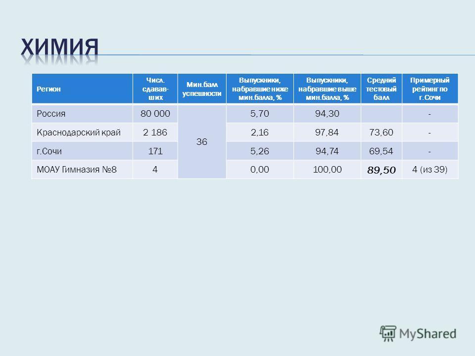 Регион Числ. сдавав- ших Мин.балл успешности Выпускники, набравшие ниже мин.балла, % Выпускники, набравшие выше мин.балла, % Средний тестовый балл Примерный рейтинг по г.Сочи Россия 80 000 36 5,7094,30- Краснодарский край 2 1862,1697,8473,60- г.Сочи