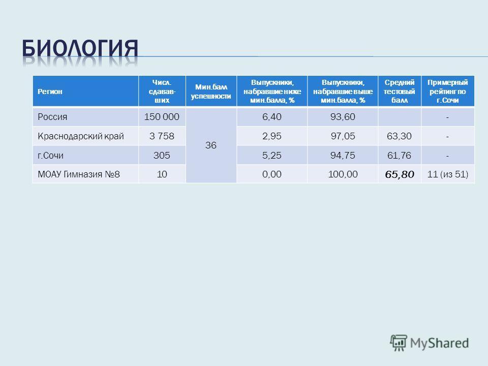 Регион Числ. сдавав- ших Мин.балл успешности Выпускники, набравшие ниже мин.балла, % Выпускники, набравшие выше мин.балла, % Средний тестовый балл Примерный рейтинг по г.Сочи Россия 150 000 36 6,4093,60- Краснодарский край 3 7582,9597,0563,30- г.Сочи