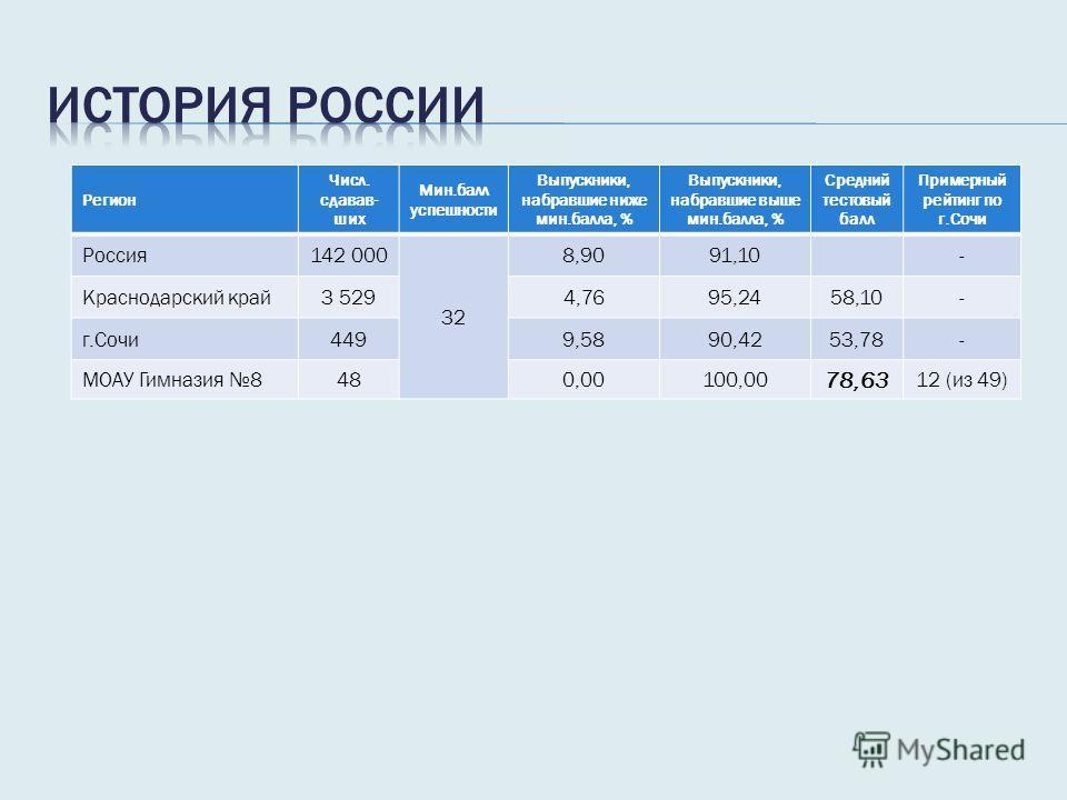 Регион Числ. сдавав- ших Мин.балл успешности Выпускники, набравшие ниже мин.балла, % Выпускники, набравшие выше мин.балла, % Средний тестовый балл Примерный рейтинг по г.Сочи Россия 142 000 32 8,9091,10- Краснодарский край 3 5294,7695,2458,10- г.Сочи