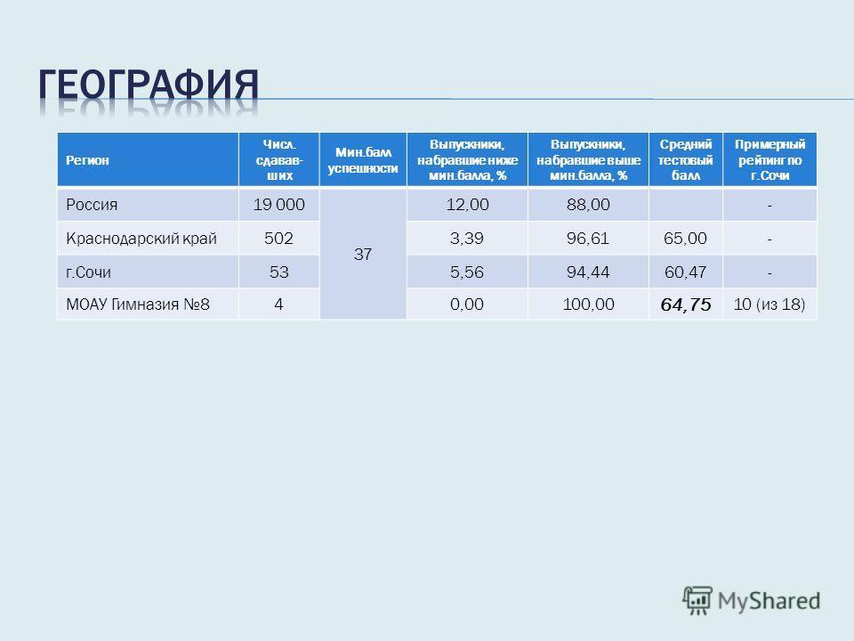 Регион Числ. сдавав- ших Мин.балл успешности Выпускники, набравшие ниже мин.балла, % Выпускники, набравшие выше мин.балла, % Средний тестовый балл Примерный рейтинг по г.Сочи Россия 19 000 37 12,0088,00- Краснодарский край 5023,3996,6165,00- г.Сочи 5