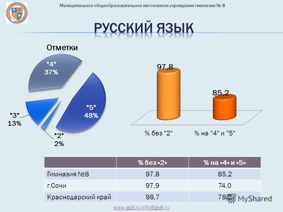 % без «2»% на «4» и «5» Гимназия 897,885,2 г.Сочи 97,974,0 Краснодарский край 98,778,2 www.gs8.ruwww.gs8. ru info@gs8.ruinfo@gs8. ru Муниципальное общеобразовательное автономное учреждение гимназия 8