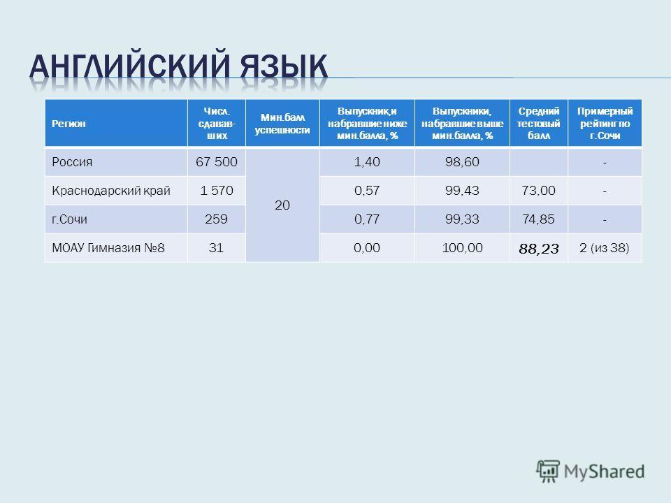 Регион Числ. сдавав- ших Мин.балл успешности Выпускник,и набравшие ниже мин.балла, % Выпускники, набравшие выше мин.балла, % Средний тестовый балл Примерный рейтинг по г.Сочи Россия 67 500 20 1,4098,60- Краснодарский край 1 5700,5799,4373,00- г.Сочи