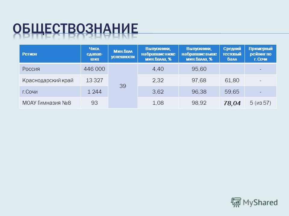 Регион Числ. сдавав- ших Мин.балл успешности Выпускники, набравшие ниже мин.балла, % Выпускники, набравшие выше мин.балла, % Средний тестовый балл Примерный рейтинг по г.Сочи Россия 446 000 39 4,4095,60- Краснодарский край 13 3272,3297,6861,80- г.Соч