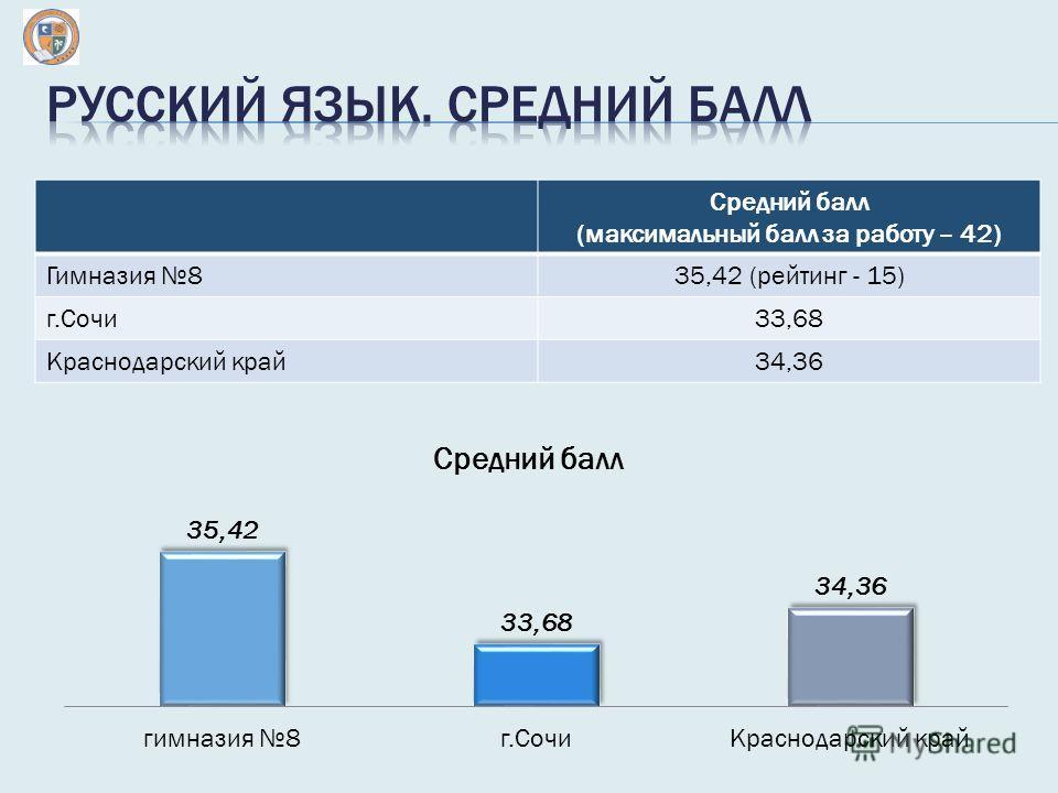 Средний балл (максимальный балл за работу – 42) Гимназия 835,42 (рейтинг - 15) г.Сочи 33,68 Краснодарский край 34,36