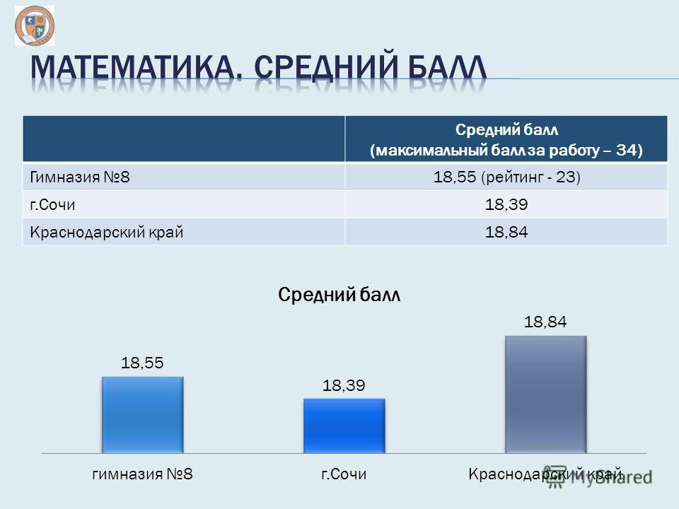 Средний балл (максимальный балл за работу – 34) Гимназия 818,55 (рейтинг - 23) г.Сочи 18,39 Краснодарский край 18,84