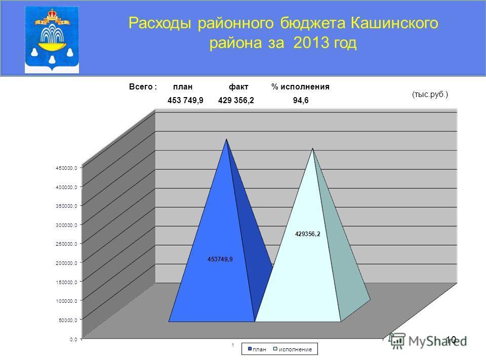 10 Расходы районного бюджета Кашинского района за 2013 год Всего : план факт % исполнения 453 749,9 429 356,2 94,6 (тыс.руб.)