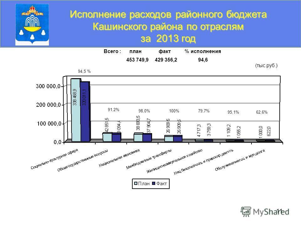 11 Исполнение расходов районного бюджета Кашинского района по отраслям за 2013 год Всего : план факт % исполнения 453 749,9 429 356,2 94,6 (тыс.руб.) 94,5 % 91,2% 98,0%79,7% 62,6% 100% 95,1%