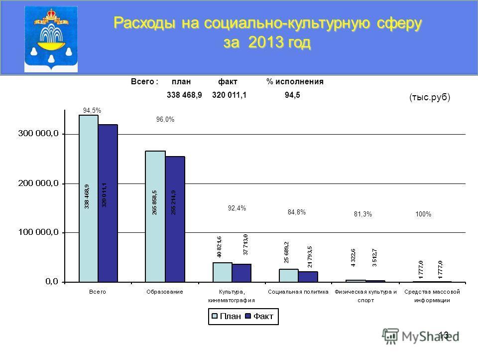 13 Расходы на социально-культурную сферу за 2013 год (тыс.руб) 94,5% 96,0% 84,8% 81,3% 92,4% 100% Всего : план факт % исполнения 338 468,9 320 011,1 94,5