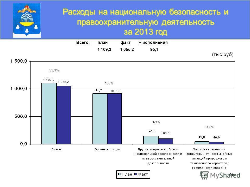 15 Расходы на национальную безопасность и правоохранительную деятельность за 2013 год (тыс.руб) 95,1% 81,6% 69% 100% Всего : план факт % исполнения 1 109,2 1 055,2 95,1