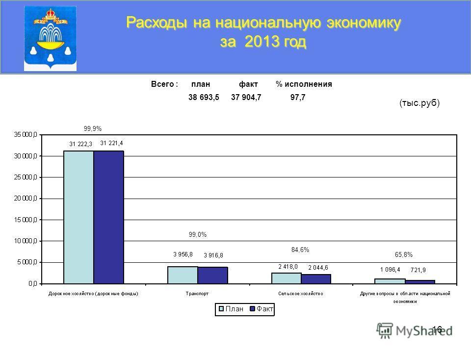 16 Расходы на национальную экономику за 2013 год (тыс.руб) Всего : план факт % исполнения 38 693,5 37 904,7 97,7 99,9% 99,0% 84,6% 65,8%