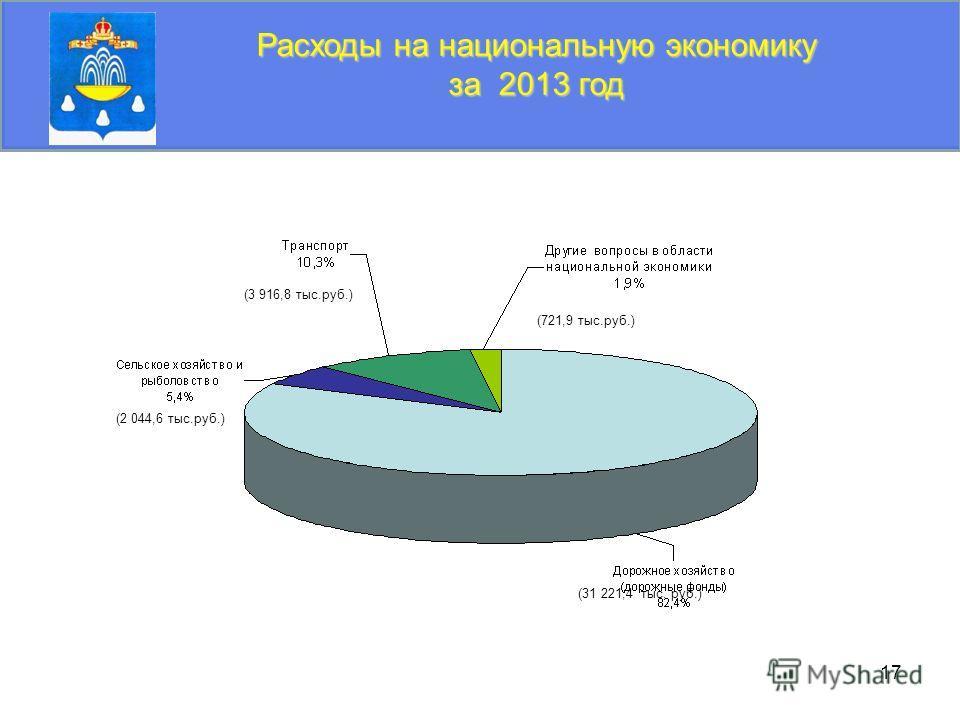 17 Расходы на национальную экономику за 2013 год (3 916,8 тыс.руб.) (31 221,4 тыс. руб.) (2 044,6 тыс.руб.) (721,9 тыс.руб.)
