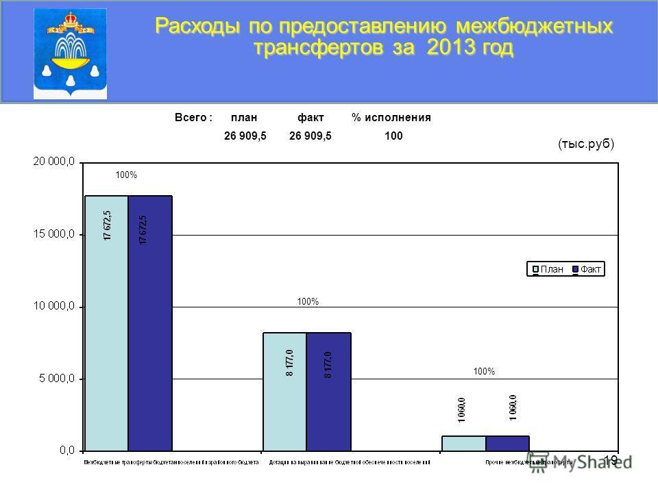 19 Расходы по предоставлению межбюджетных трансфертов за 2013 год (тыс.руб) Всего : план факт % исполнения 26 909,5 26 909,5 100 100%