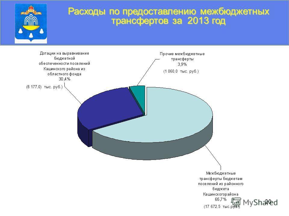 20 Расходы по предоставлению межбюджетных трансфертов за 2013 год (8 177,0) тыс. руб.) (17 672,5 тыс.руб.) (1 060,0 тыс. руб.)