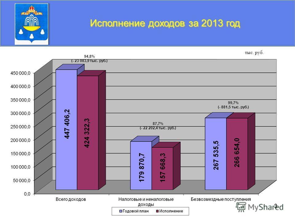 3 Исполнение доходов за 2013 год 94,8% (- 23 083,9 тыс. руб.) 87,7% (- 22 202,4 тыс. руб.) тыс. руб. 99,7% (- 881,5 тыс. руб.)