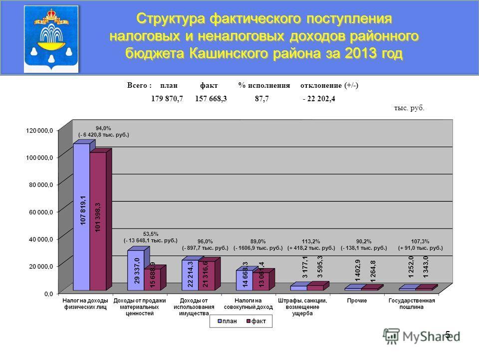 5 Структура фактического поступления налоговых и неналоговых доходов районного бюджета Кашинского района за 2013 год тыс. руб. Всего : план факт % исполнения отклонение (+/-) 179 870,7 157 668,3 87,7 - 22 202,4 94,0% (- 6 420,8 тыс. руб.) 53,5% (- 13
