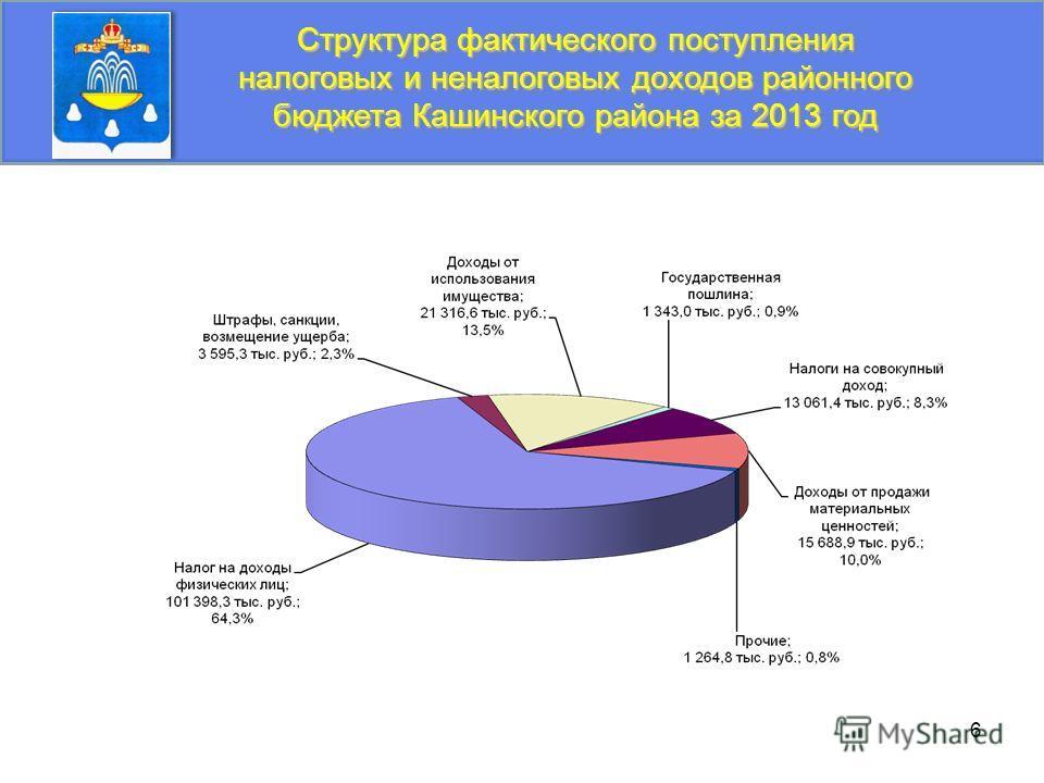 6 Структура фактического поступления налоговых и неналоговых доходов районного бюджета Кашинского района за 2013 год