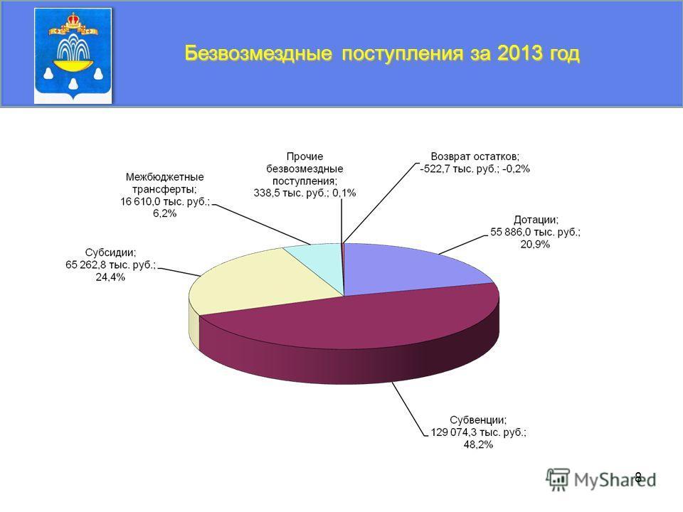 8 Безвозмездные поступления за 2013 год