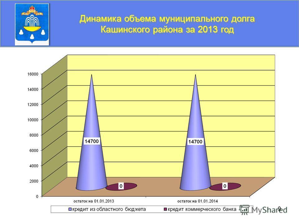 9 Динамика объема муниципального долга Кашинского района за 2013 год