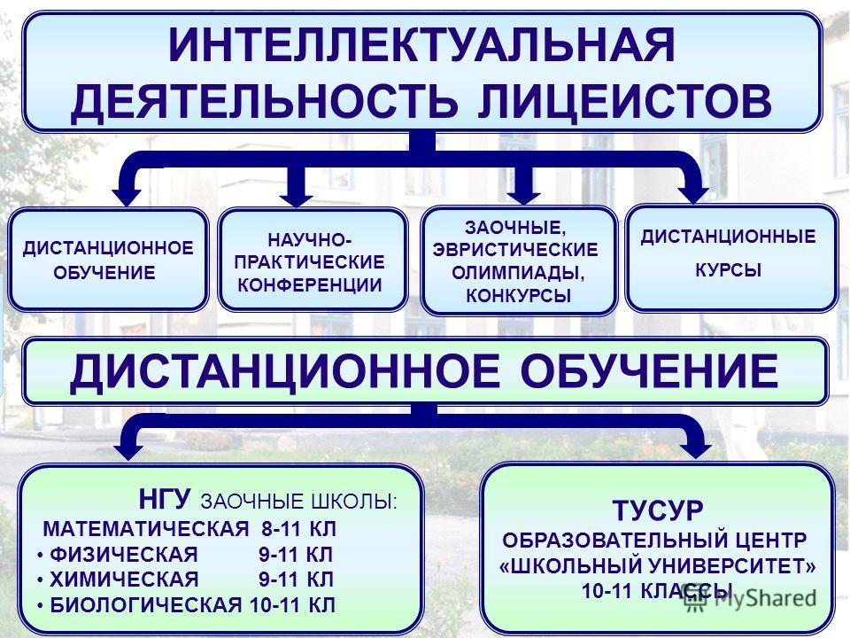 ДИСТАНЦИОННОЕ ОБУЧЕНИЕ ДИСТАНЦИОННЫЕ КУРСЫ НАУЧНО- ПРАКТИЧЕСКИЕ КОНФЕРЕНЦИИ ЗАОЧНЫЕ, ЭВРИСТИЧЕСКИЕ ОЛИМПИАДЫ, КОНКУРСЫ ИНТЕЛЛЕКТУАЛЬНАЯ ДЕЯТЕЛЬНОСТЬ ЛИЦЕИСТОВ НГУ ЗАОЧНЫЕ ШКОЛЫ: МАТЕМАТИЧЕСКАЯ 8-11 КЛ ФИЗИЧЕСКАЯ 9-11 КЛ ХИМИЧЕСКАЯ 9-11 КЛ БИОЛОГИЧЕСК