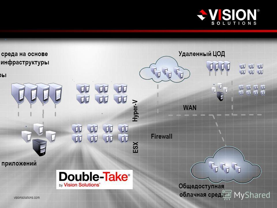 Пример организации защиты реального предприятия visionsolutions.com Hyper-V ESX Firewall WAN Кластер приложений Частная облачная среда на основе конвергентной инфраструктуры Общедоступная облачная среда Удаленный ЦОД Физические серверы