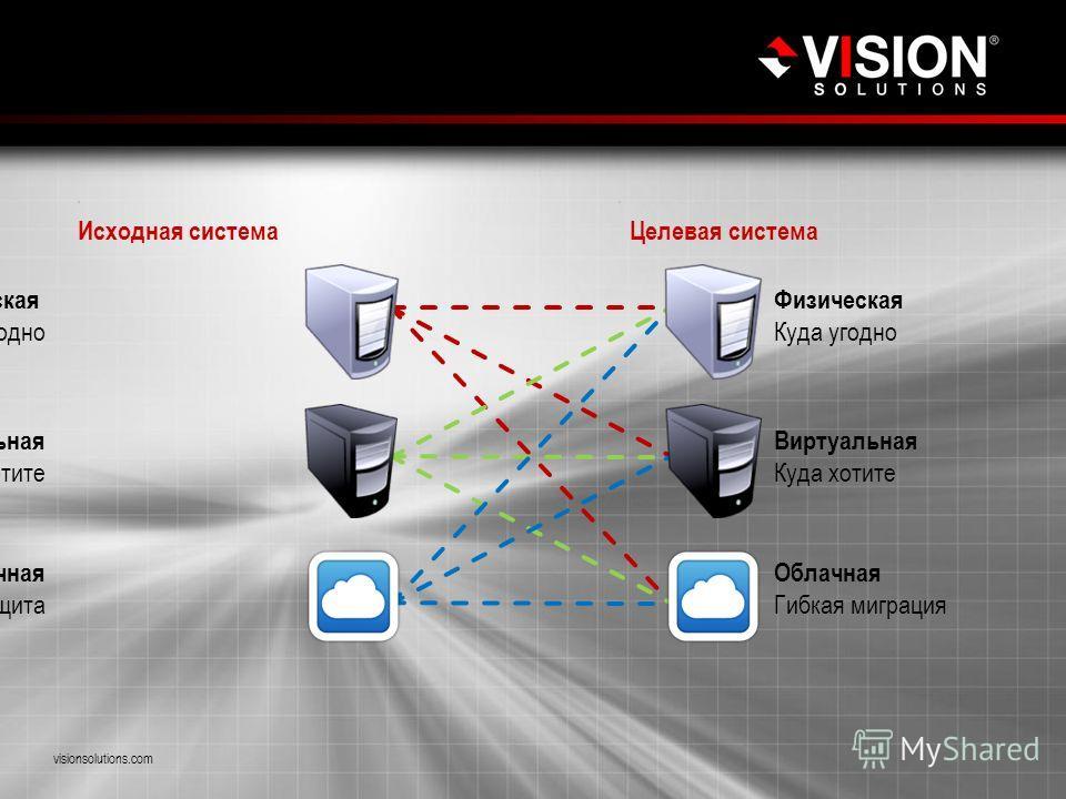 Гибкость Double-Take visionsolutions.com Исходная система Целевая система Физическая Куда угодно Виртуальная Куда хотите Облачная Гибкая миграция Физическая Откуда угодно Виртуальная Как хотите Облачная Гибкая защита