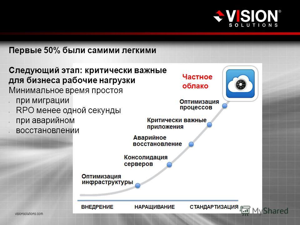Виртуализация критически важных рабочих нагрузок visionsolutions.com Первые 50% были самими легкими Следующий этап: критически важные для бизнеса рабочие нагрузки Минимальное время простоя при миграции RPO менее одной секунды при аварийном восстановл