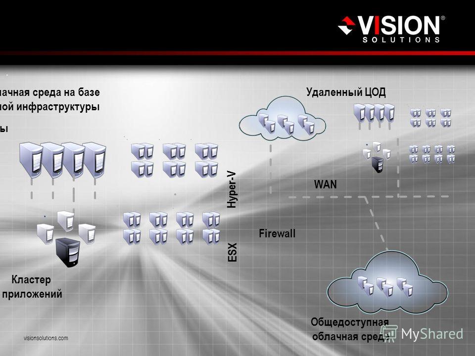 Пример реальной инфраструктуры предприятия Hyper-V ESX Firewall WAN Кластер приложений visionsolutions.com Частная облачная среда на базе конвергентной инфраструктуры Общедоступная облачная среда Удаленный ЦОД Физические серверы