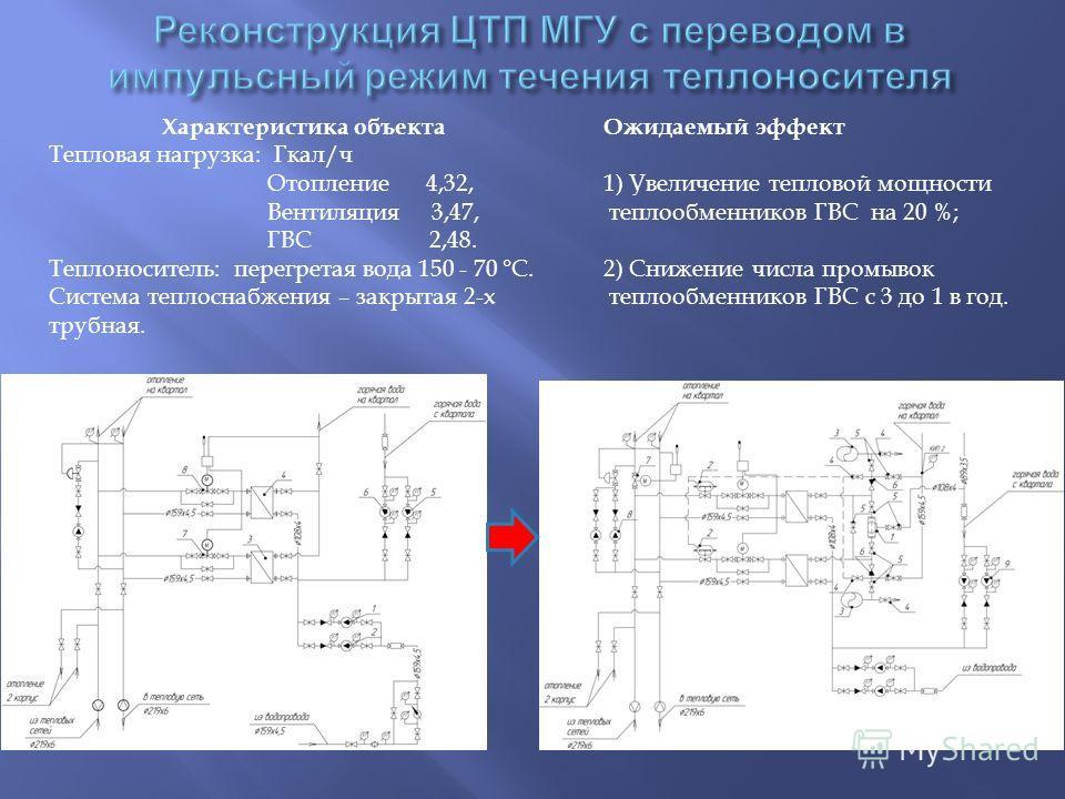 Характеристика объекта Тепловая нагрузка: Гкал/ч Отопление 4,32, Вентиляция 3,47, ГВС 2,48. Теплоноситель: перегретая вода 150 - 70 °С. Система теплоснабжения – закрытая 2-х трубная. Ожидаемый эффект 1) Увеличение тепловой мощности теплообменников ГВ
