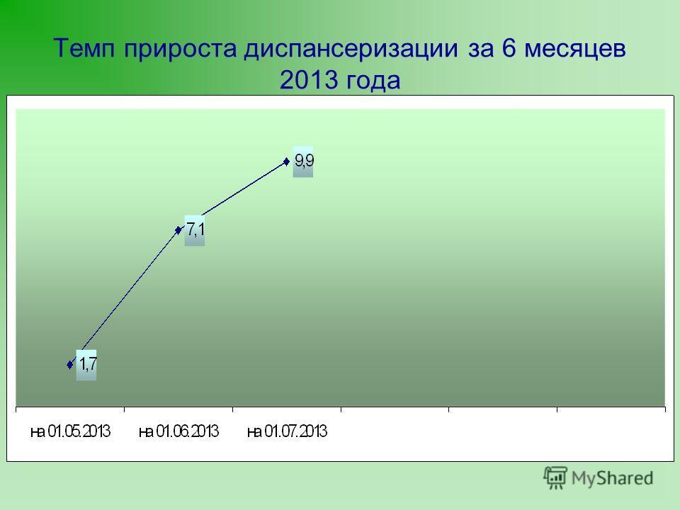 Темп прироста диспансеризации за 6 месяцев 2013 года