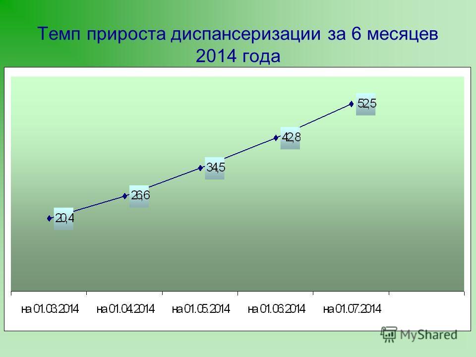 Темп прироста диспансеризации за 6 месяцев 2014 года
