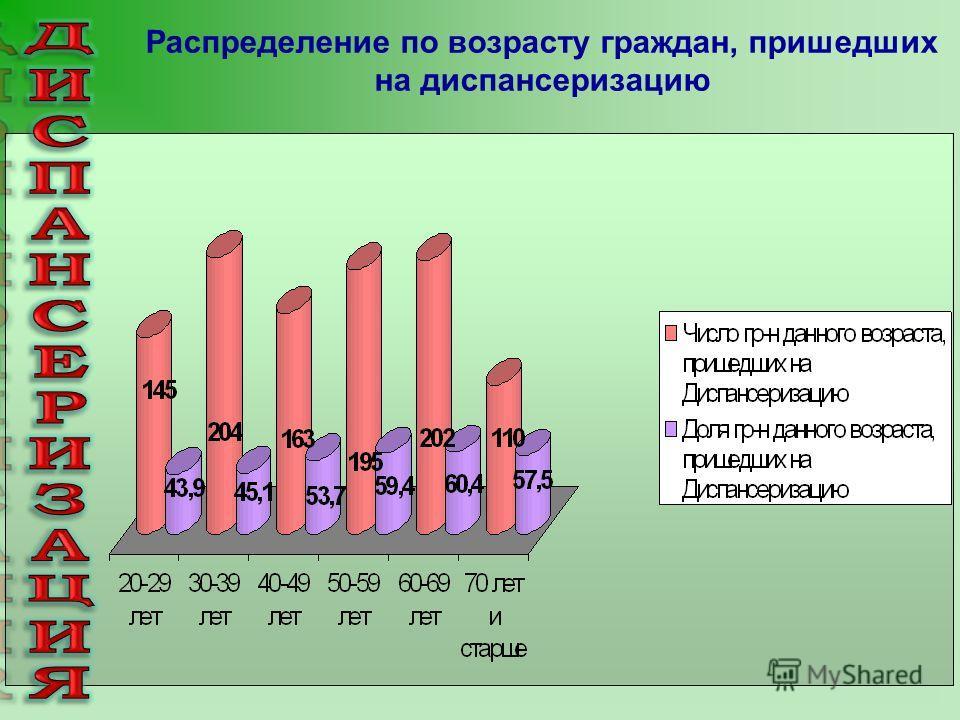 Распределение по возрасту граждан, пришедших на диспансеризацию.