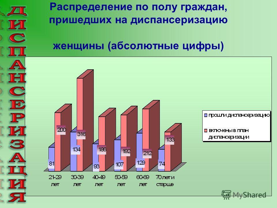 Распределение по полу граждан, пришедших на диспансеризацию женщины (абсолютные цифры)