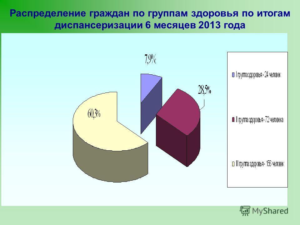 Распределение граждан по группам здоровья по итогам диспансеризации 6 месяцев 2013 года