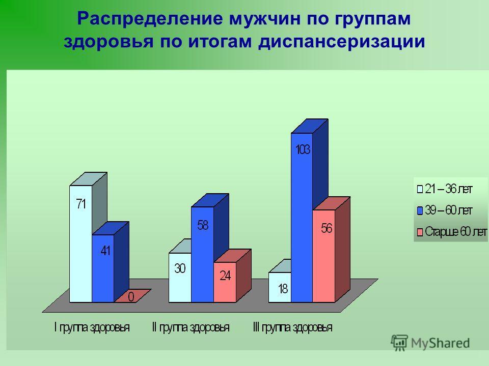 Распределение мужчин по группам здоровья по итогам диспансеризации